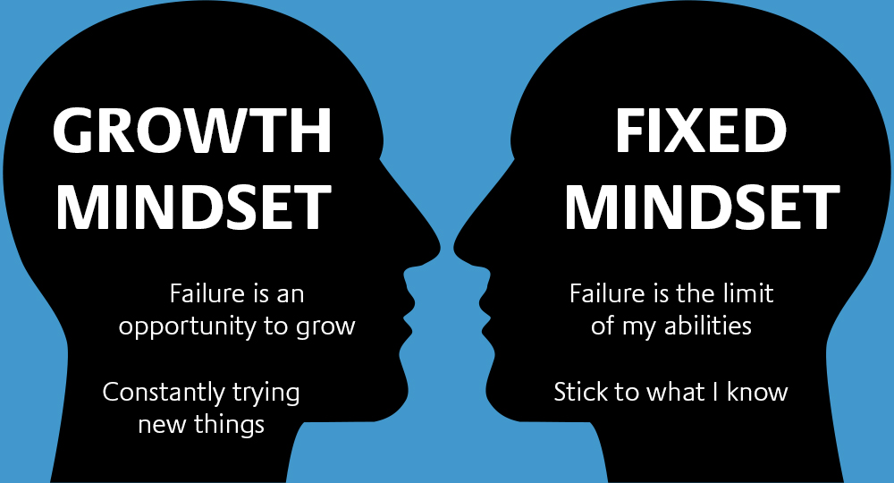 Developing Mindset